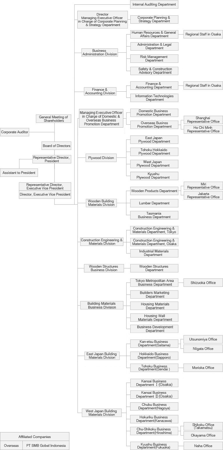 Organization Chart|SMB Kenzai, building material trading company